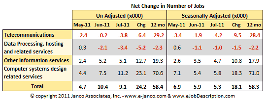 Net Change in Number IT Jobs