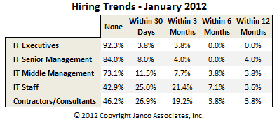 IT Hiring Trends