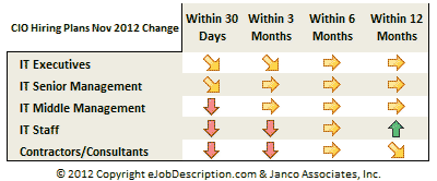 CIO Hiring Plan Trends