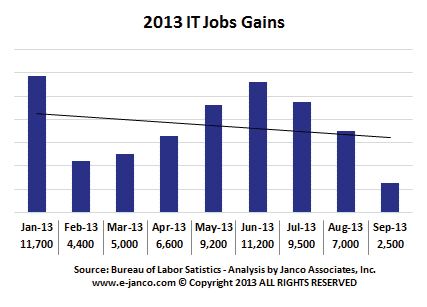 IT Job Gains