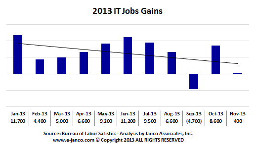 2013 IT job gains
