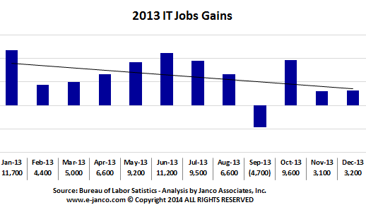 IT Job Gains by month