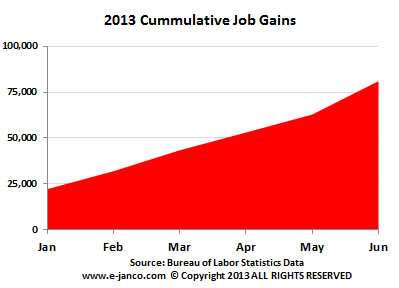 Cummulative IT job growth