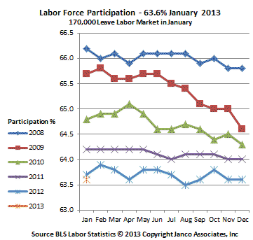 Participation Percentage