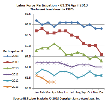 Job participation rate
