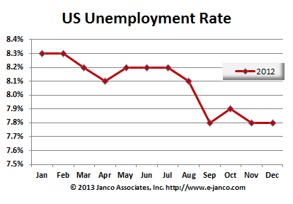 State Unemployment Tax Rates