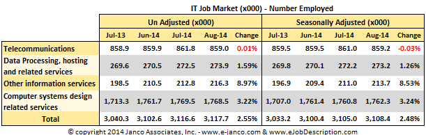 IT job market improves - hiring up