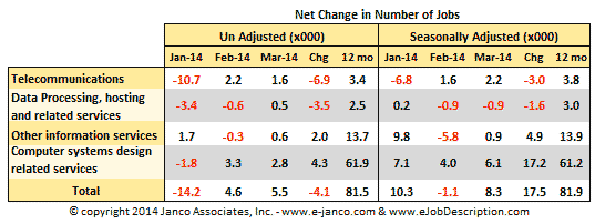 Net change in number of IT jobs