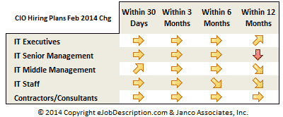 CIO Hiring Plans - A little better than last month but not great