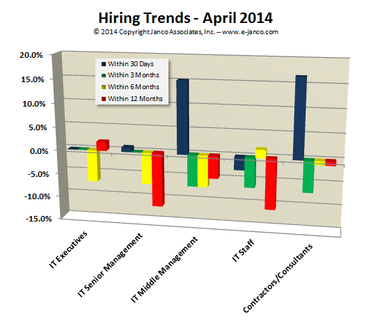Current IT Hiring Trends