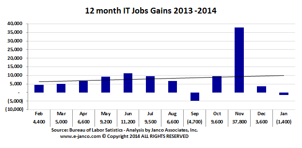 12 month IT Job market gains