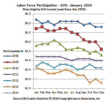 Labor Force Particpation Historic Trend