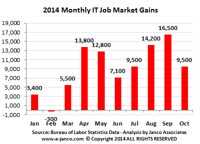Monthly job market gains