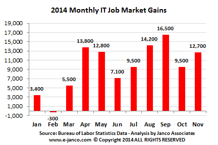 Number of IT jobs by month