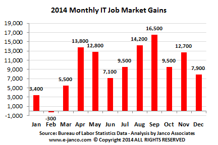 Number of IT jobs added by month