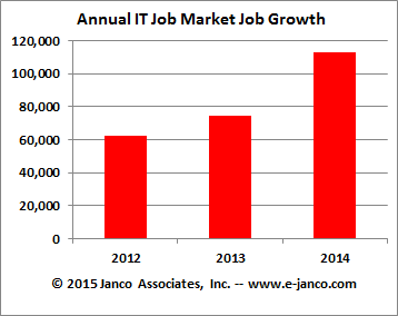IT Job Market Growth