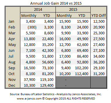 Annual job gain 2014 vs 2015