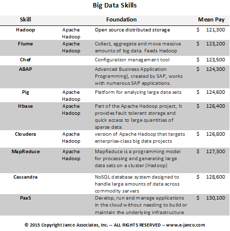 Big Data pay scale