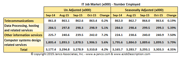 IT job market - October 2015