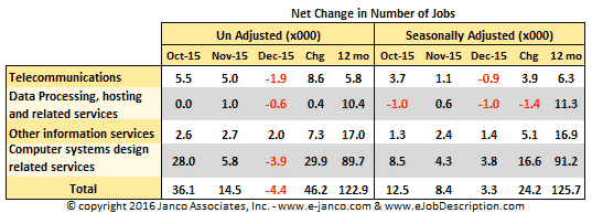 Net Change in the number of IT Jobs