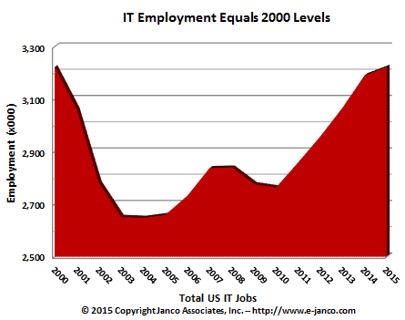 Total IT Job Market