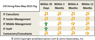 CIO hiring plan forecast