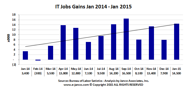 IT Job Market Gains