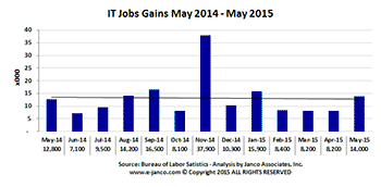 Changes in IT job market size