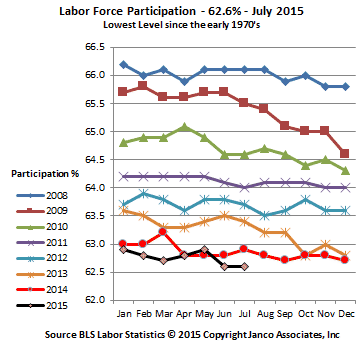 Labor Participation Rate July 2015