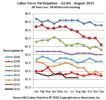 Historic Labor Participation Rate August 2015