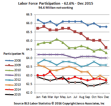 Historic Labor Participation Rate December 2015