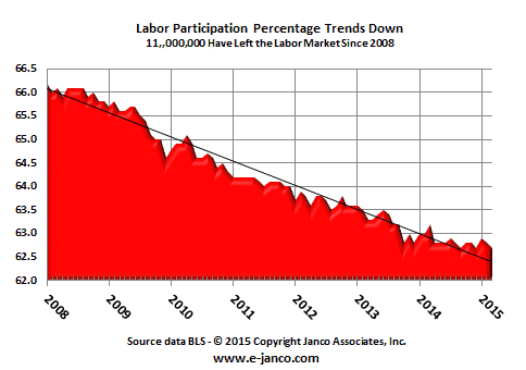 Labor Participation Pct