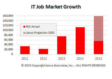 IT jobs created