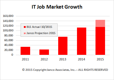 Forecast of Annual IT Job Market Growth