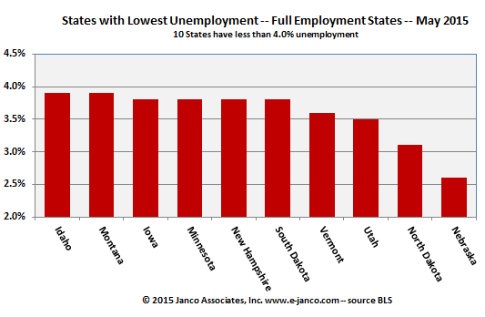 States with full employment