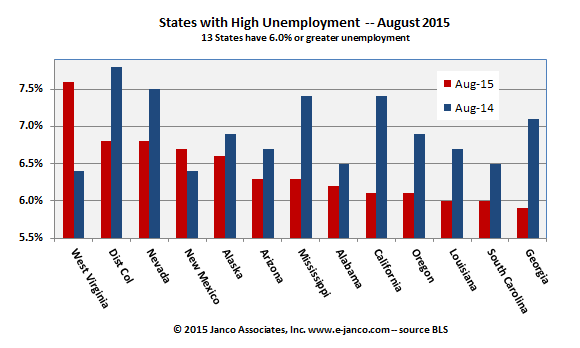Unemployment rate grim for 13 states