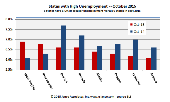 October High Unemployment States - Job Market Tightens