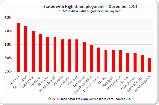 Job Market – DC leads the country with the 7.3% unemployment rate