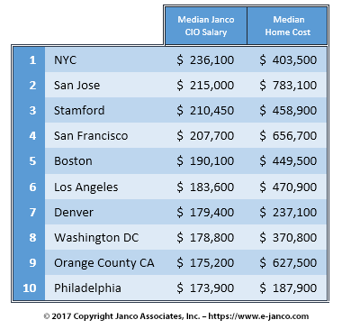 Top 10 Cities CIO Pay