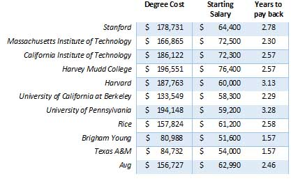 IT Startiing Salaries by University