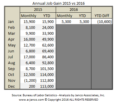 Annual IT Job Gains 2015 vs 2016