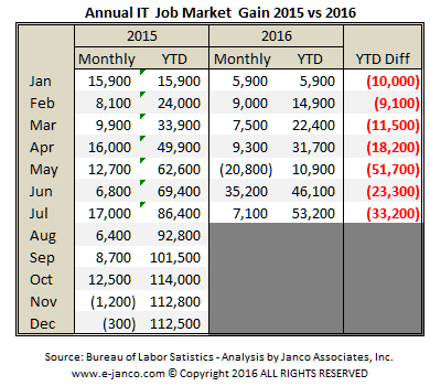 YTD IT job market Growth slowing