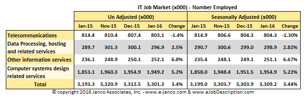 IT Job Market size January 2016