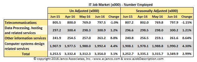 April 2015 IT Job Market
