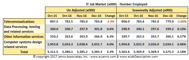 IT Job Market Size December 2016