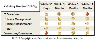 CIO Hiring plan forecast January 2016