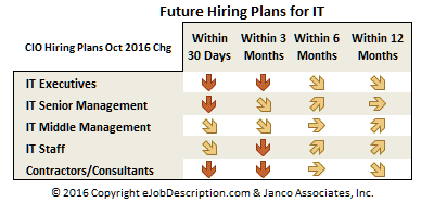 Demand for contractors and consultants at a 5 year low