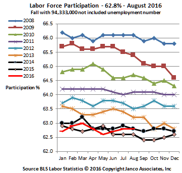 Labor Force Participation - 10 year history