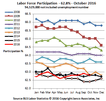 Labor Force Participation Rate October 2016