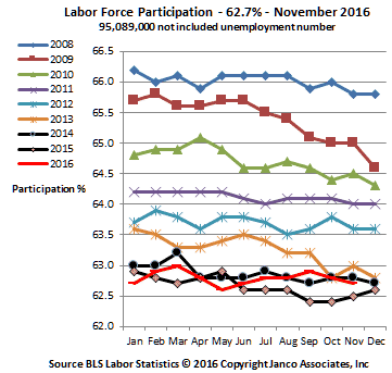 Labor Force Participation Rate November 2016